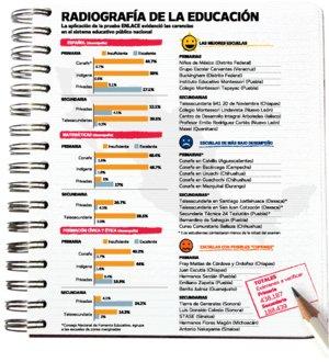 100 mejores escuelas:
