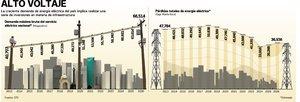 Sener: IP, en toda la cadena el�ctrica
